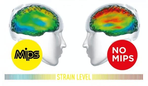 MIPS-teknologien